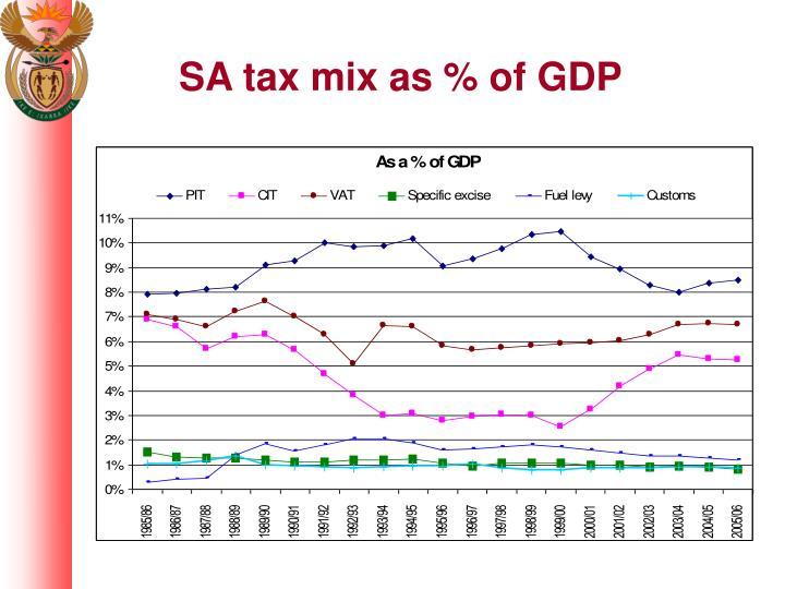 SA tax mix as % of GDP