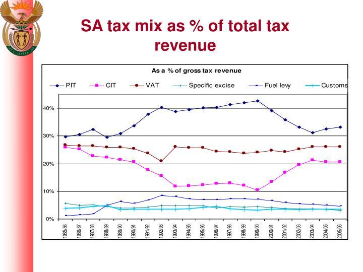 SA tax mix as % of total tax revenue