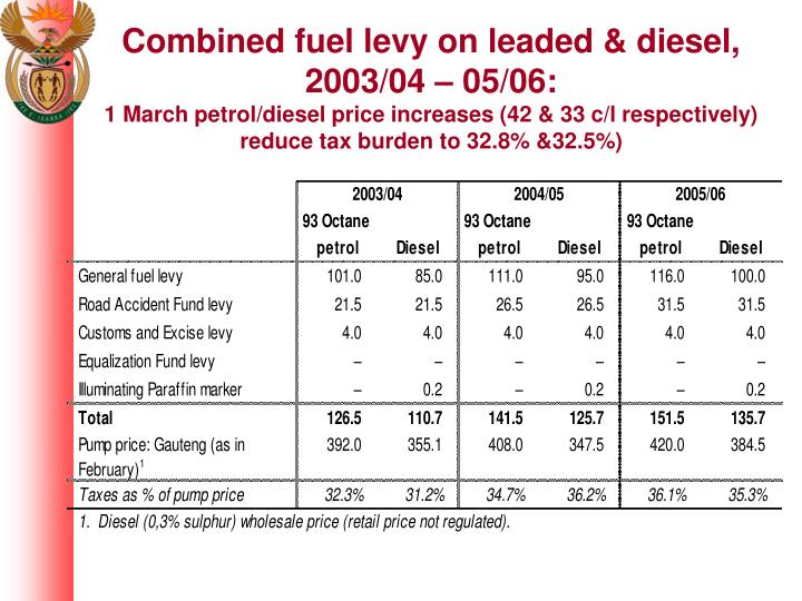 Combined fuel levy on leaded & diesel, 2003/04 – 05/06: