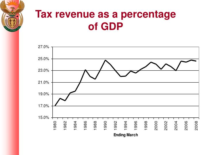 Tax revenue as a percentage of GDP