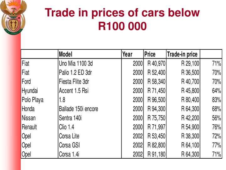 Trade in prices of cars below R100 000