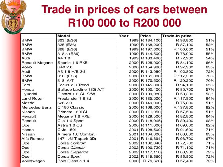 Trade in prices of cars between R100 000 to R200 000