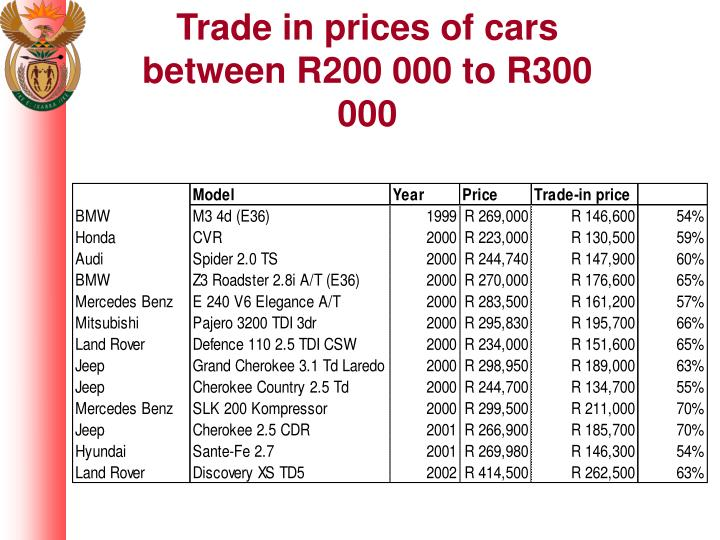 Trade in prices of cars between R200 000 to R300 000