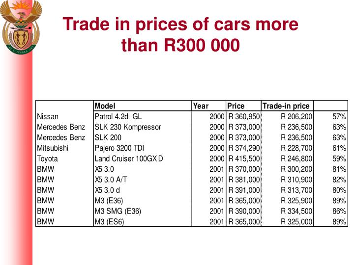 Trade in prices of cars more than R300 000
