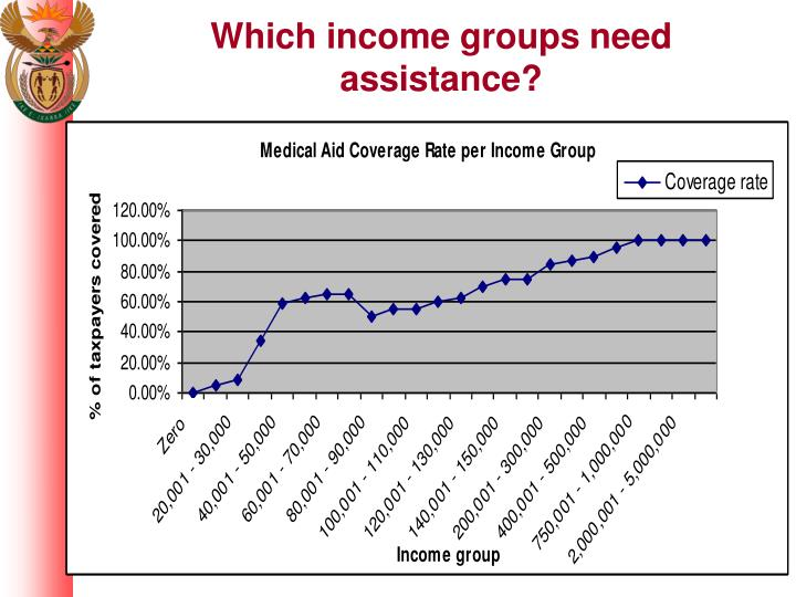 Which income groups need assistance?