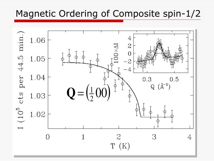Magnetic Ordering of Composite spin-1/2