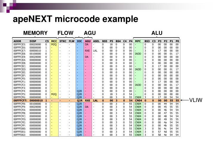 apeNEXT microcode example