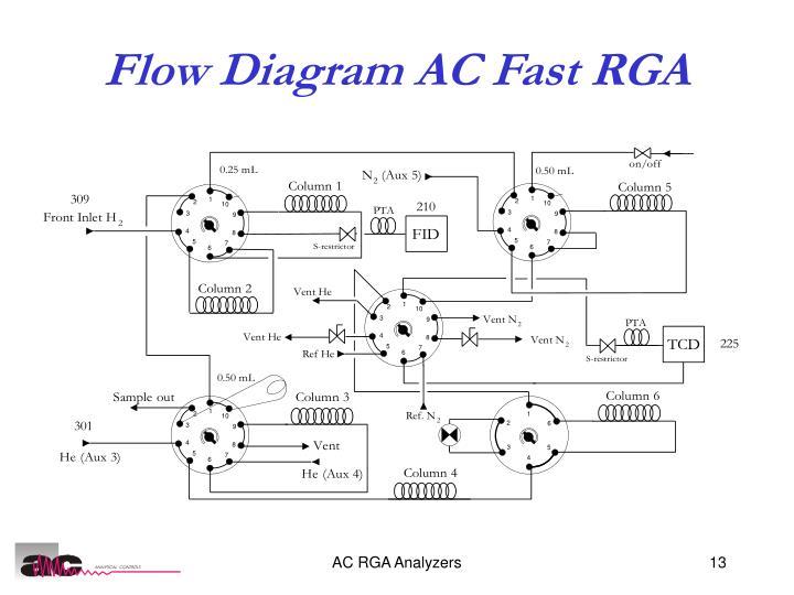 Flow Diagram AC Fast RGA