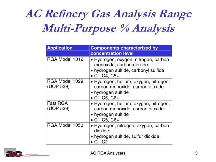 AC Refinery Gas Analysis Range