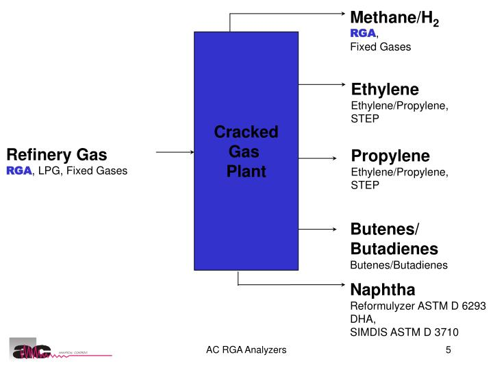 Methane/H