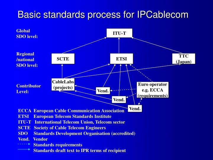 Basic standards process for IPCablecom
