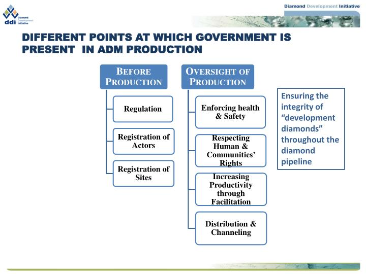 DIFFERENT POINTS AT WHICH GOVERNMENT IS PRESENT  IN ADM PRODUCTION