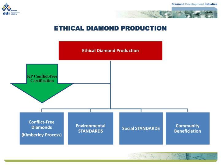 ETHICAL DIAMOND PRODUCTION