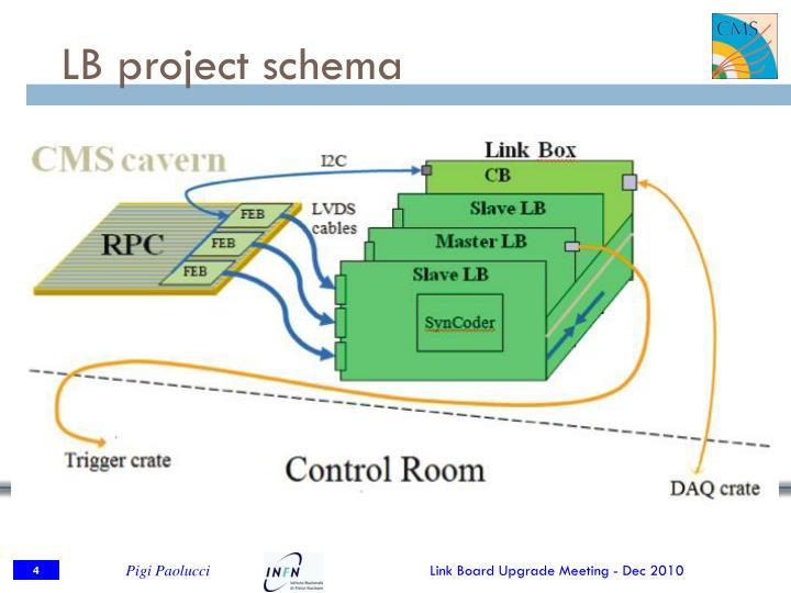 LB project schema