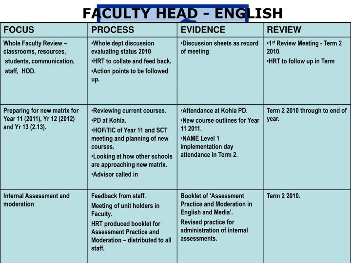 FACULTY HEAD - ENGLISH