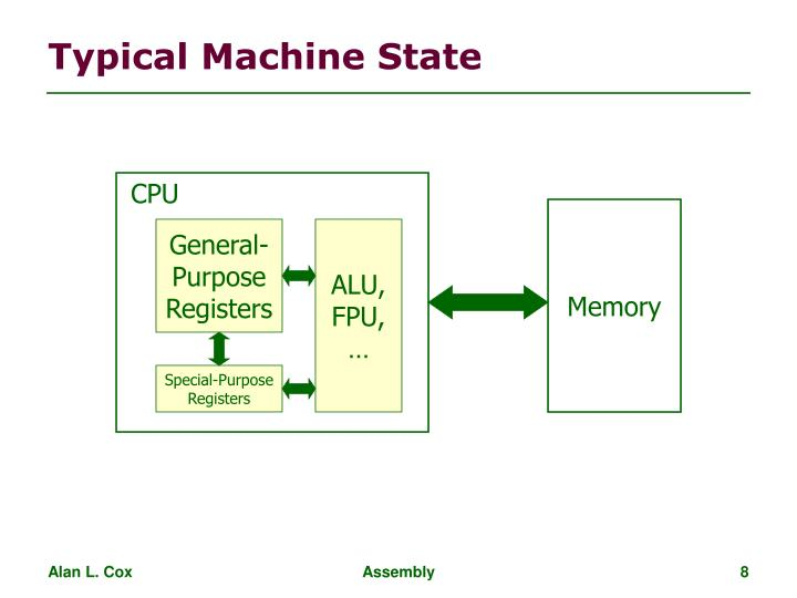 Typical Machine State