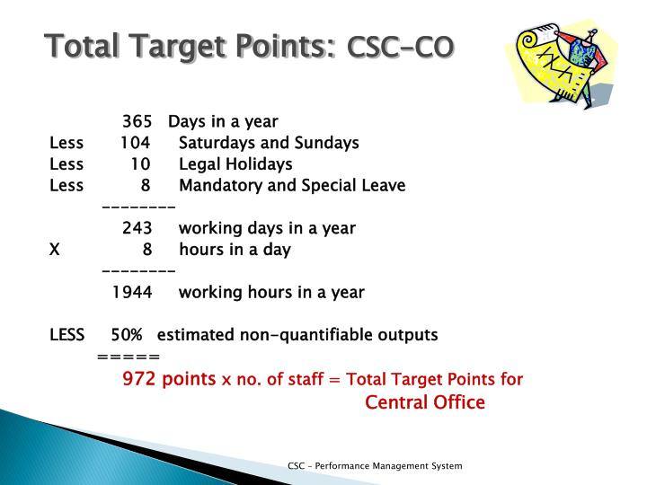 Total Target Points: