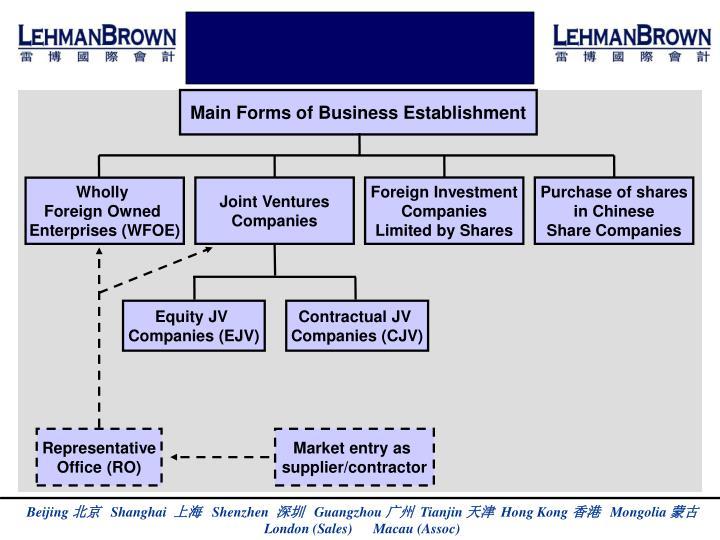Main Forms of Business Establishment