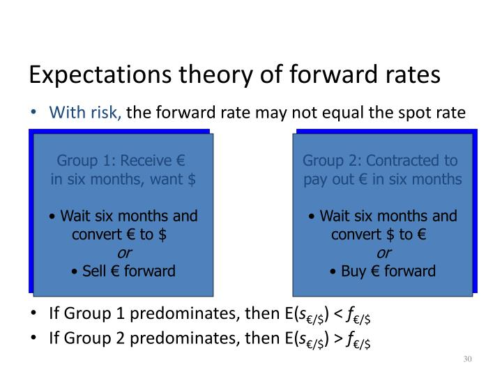 Expectations theory of forward rates