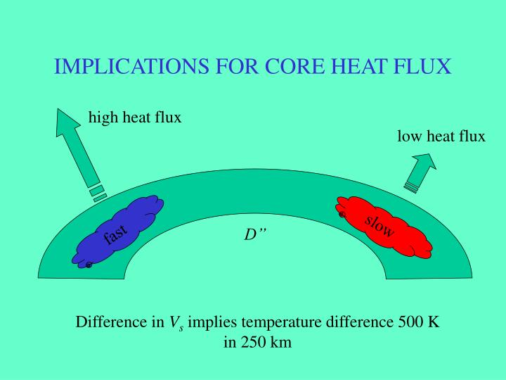 IMPLICATIONS FOR CORE HEAT FLUX