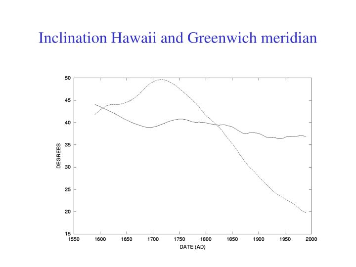 Inclination Hawaii and Greenwich meridian