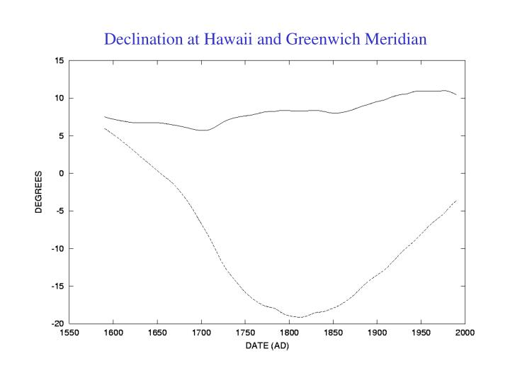 Declination at Hawaii and Greenwich Meridian
