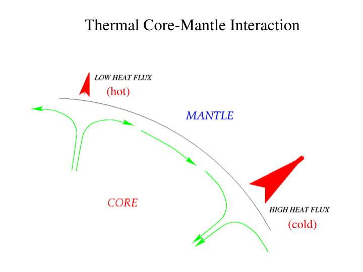 Thermal Core-Mantle Interaction