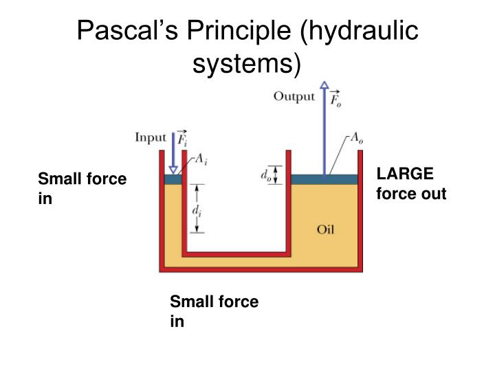Pascal s principle hydraulic systems
