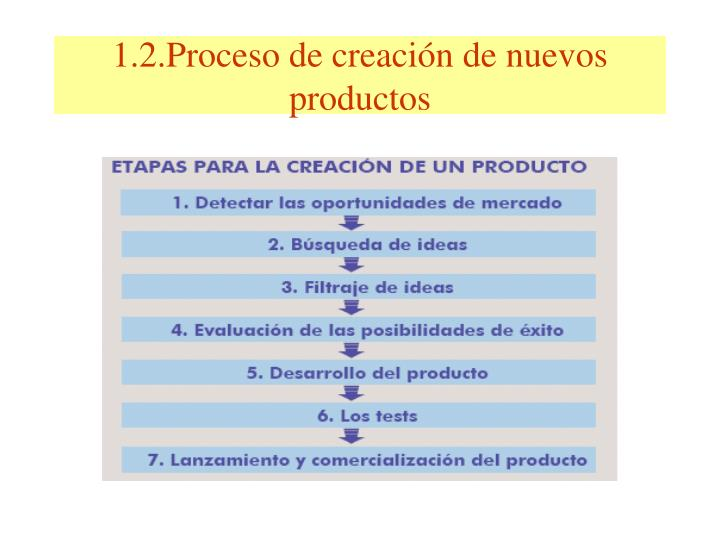 1.2.Proceso de creación de nuevos productos