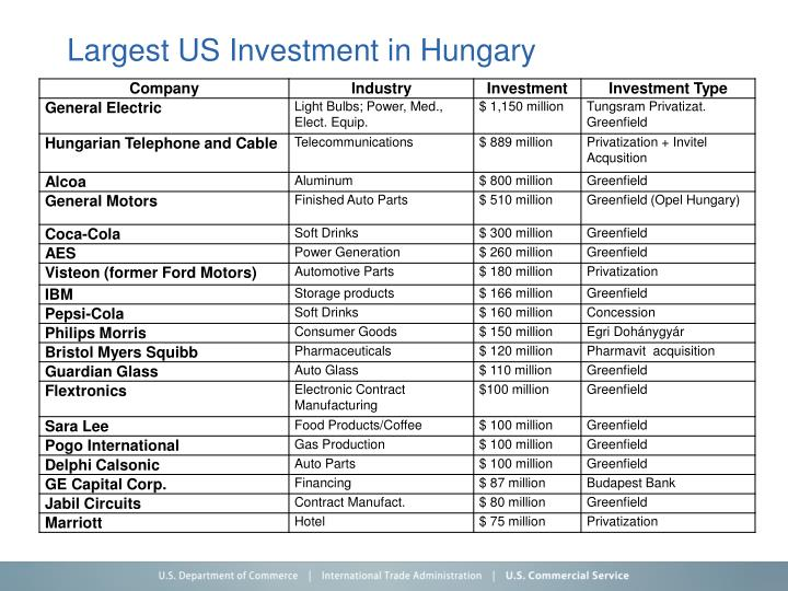 Largest US Investment in Hungary