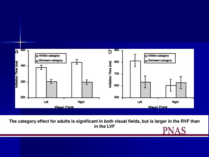 The category effect for adults is significant in both visual fields, but is larger in the RVF than in the LVF