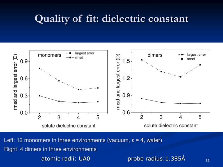 Quality of fit: dielectric constant
