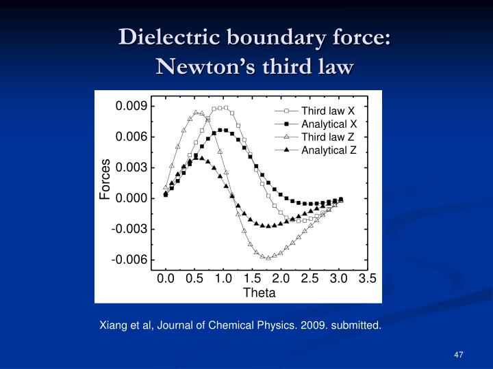 Dielectric boundary force: