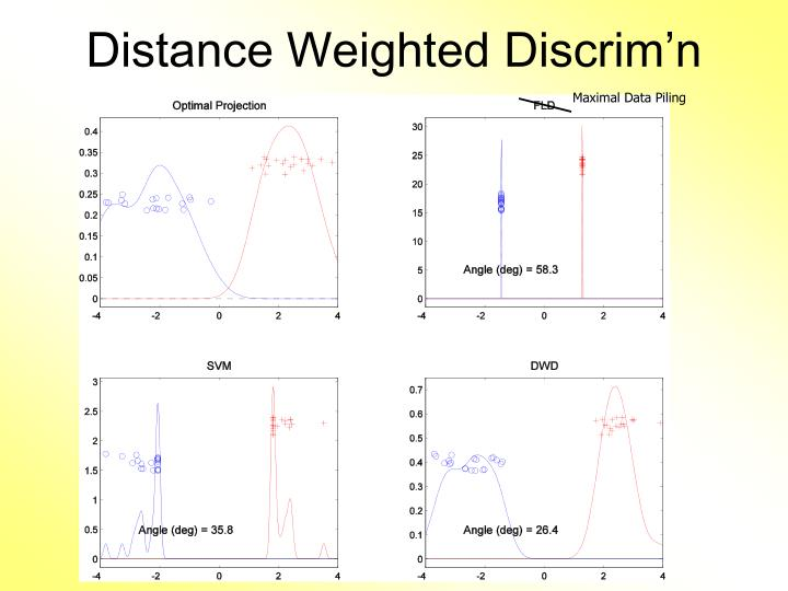 Distance Weighted Discrim