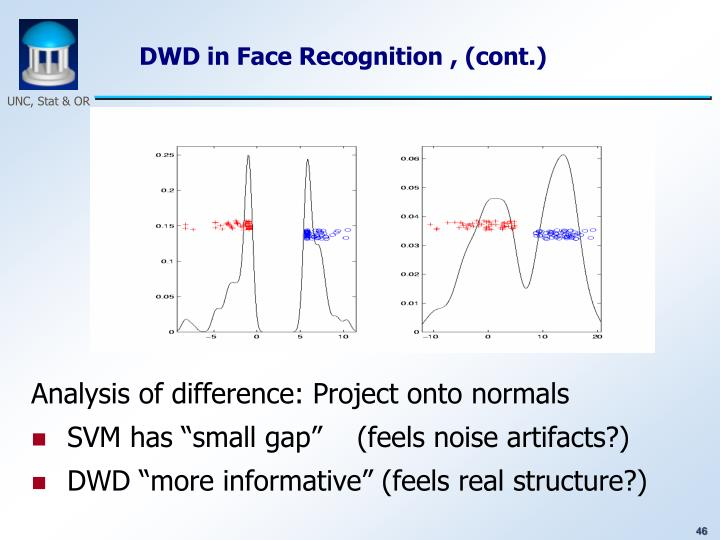 DWD in Face Recognition , (cont.)