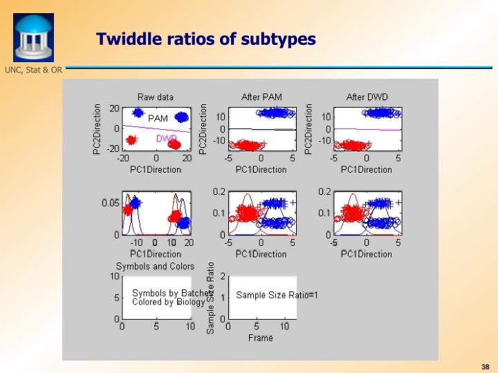 Twiddle ratios of subtypes