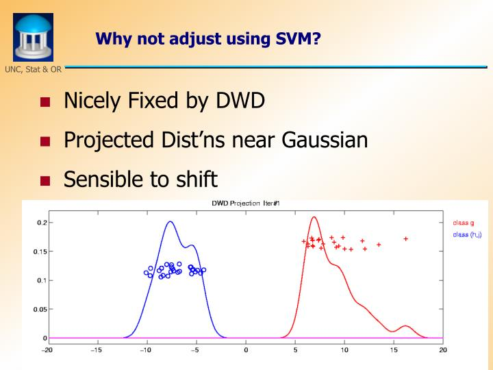 Why not adjust using SVM?