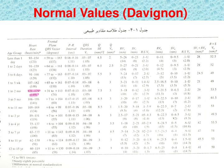 Normal Values (Davignon)