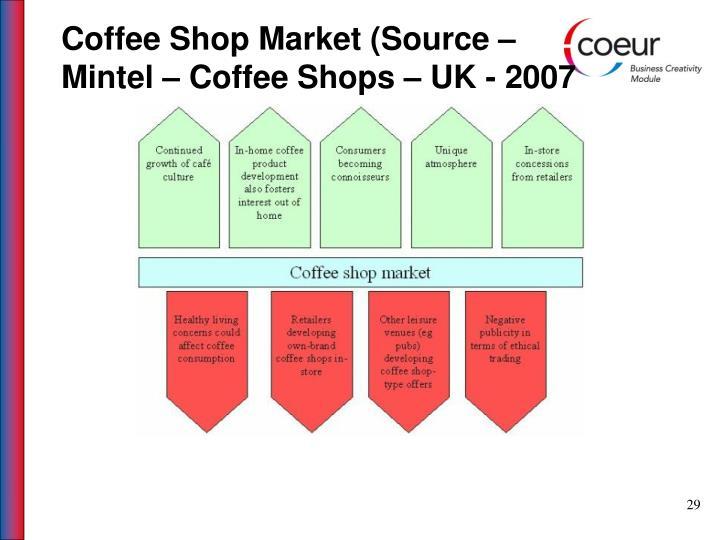 Coffee Shop Market (Source –