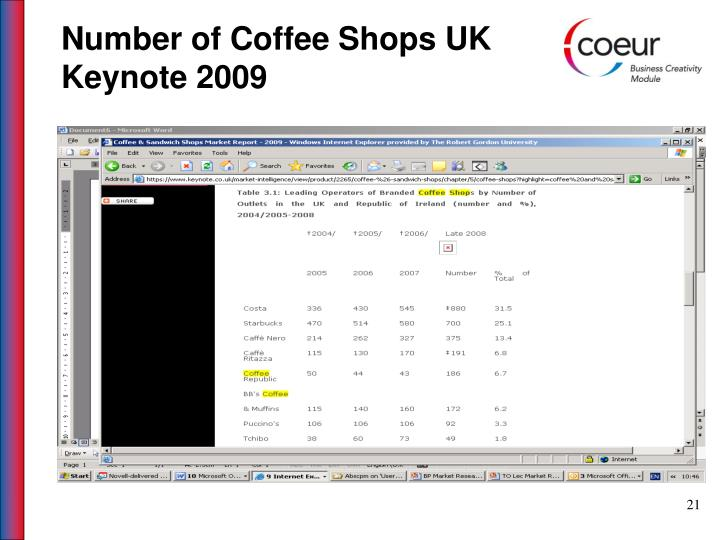 Number of Coffee Shops UK
