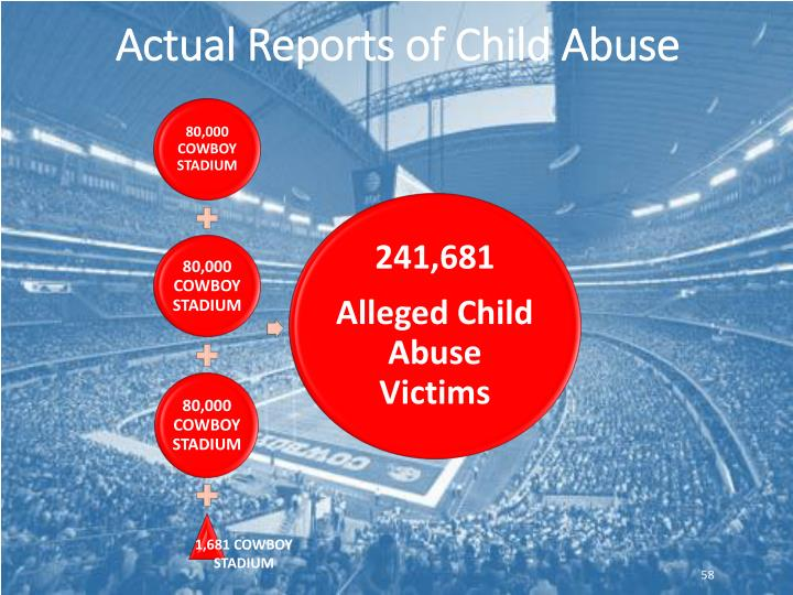 Actual Reports of Child Abuse