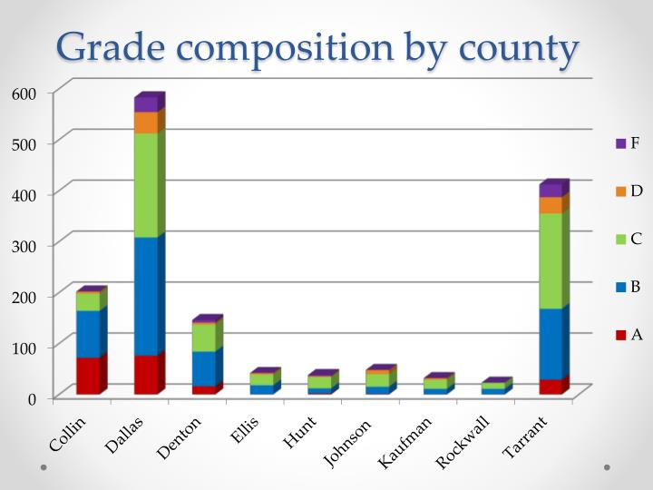 Grade composition by county