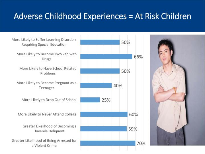 Adverse Childhood Experiences = At Risk Children