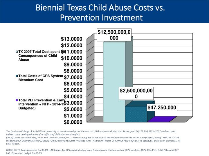 Biennial Texas Child Abuse Costs vs.
