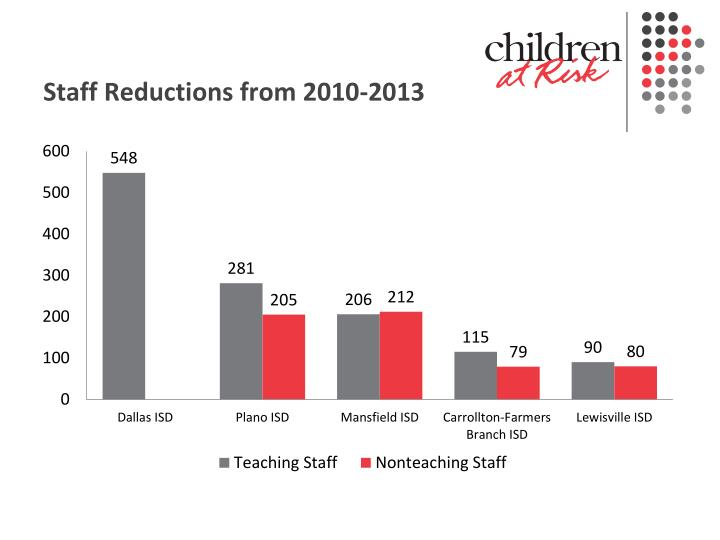 Staff Reductions from 2010-2013