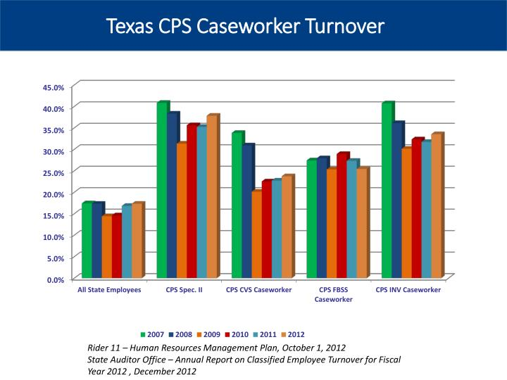 Texas CPS Caseworker Turnover