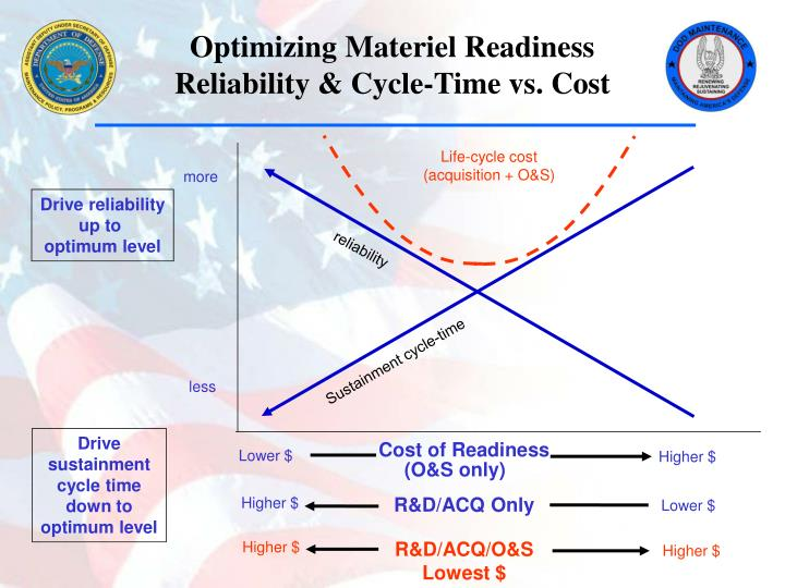 Optimizing Materiel Readiness