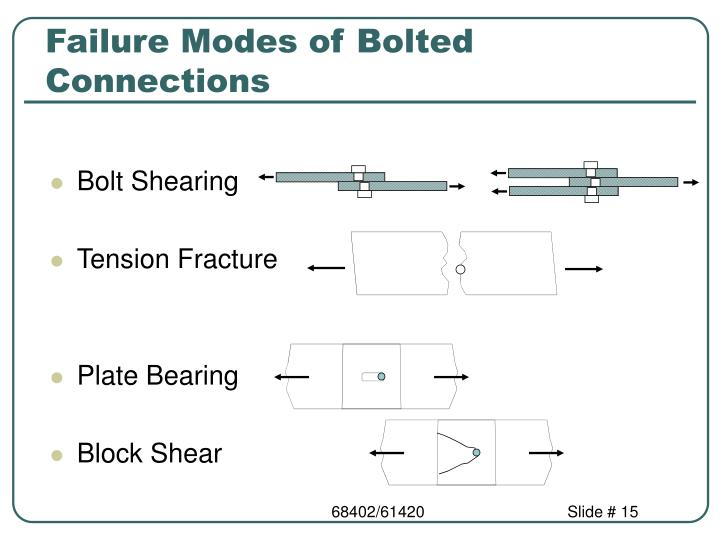 Failure Modes of Bolted Connections
