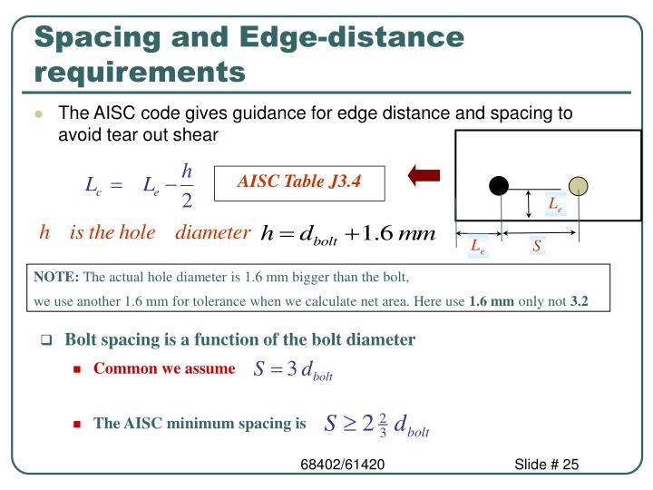 Spacing and Edge-distance requirements