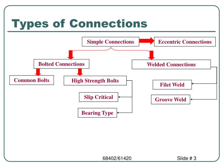 Types of Connections